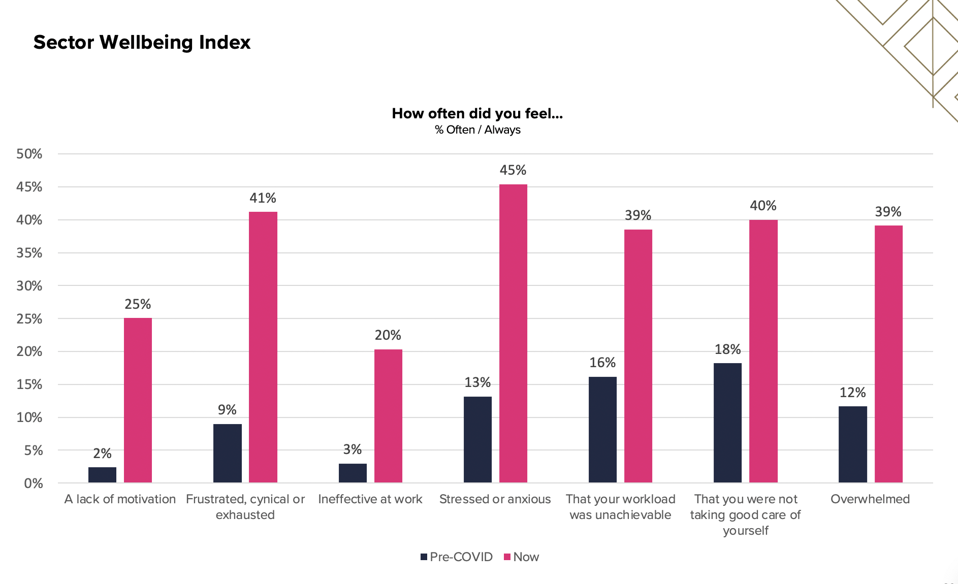 RESET 2020 Burnout Index How often did you feel
